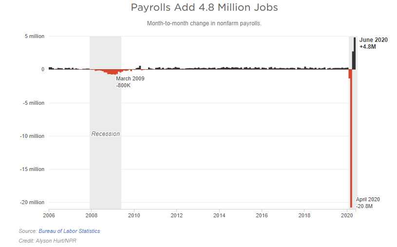 job trends over the past 14 years