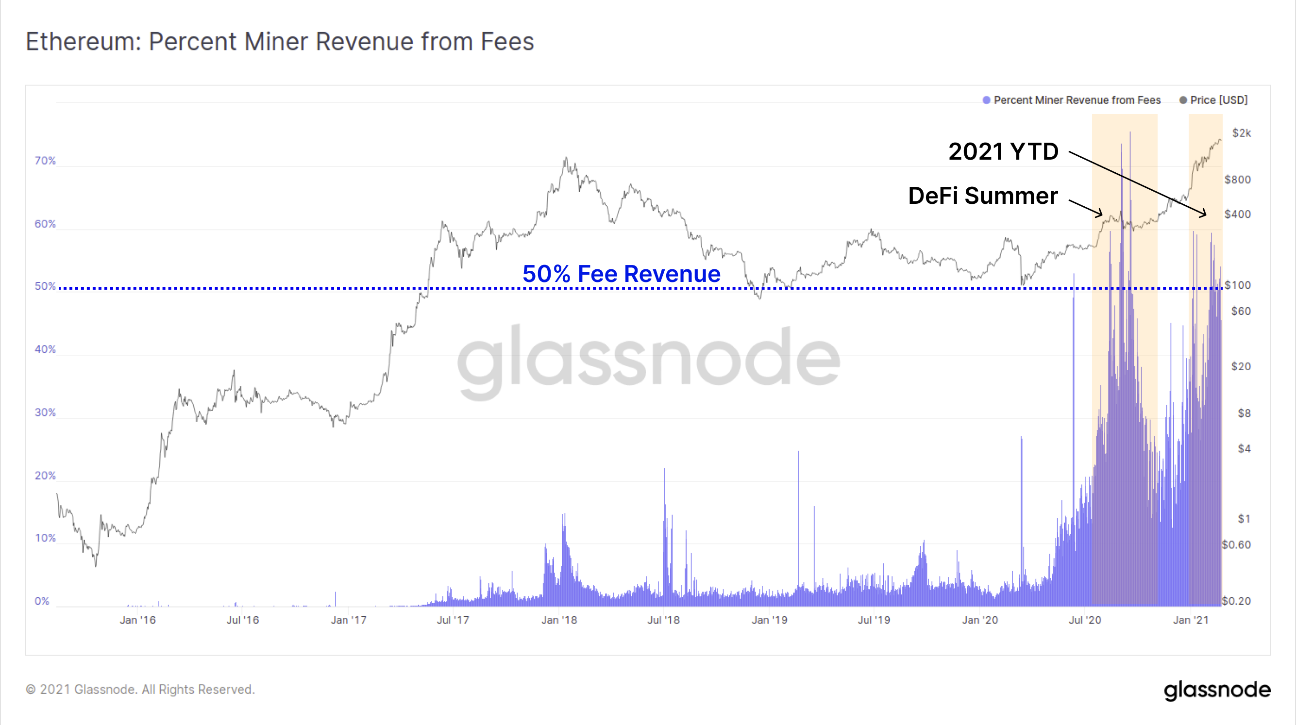 Glassnode Studio - Bitcoin Miner Position Change