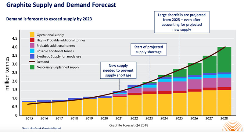 Graphite Demand To OUtstrip Supply