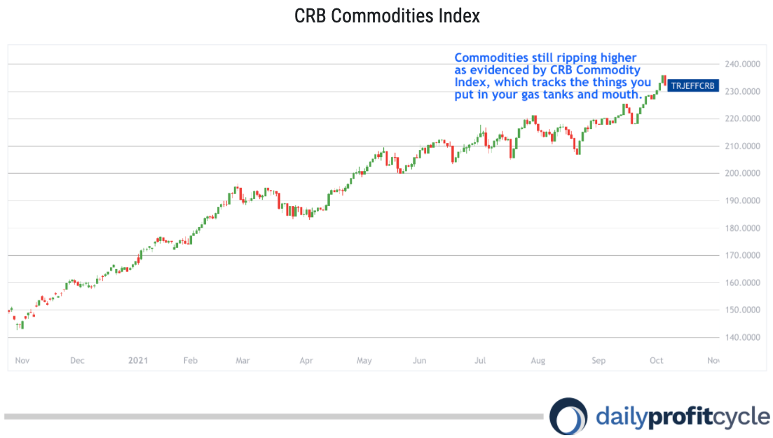 commodities index chart