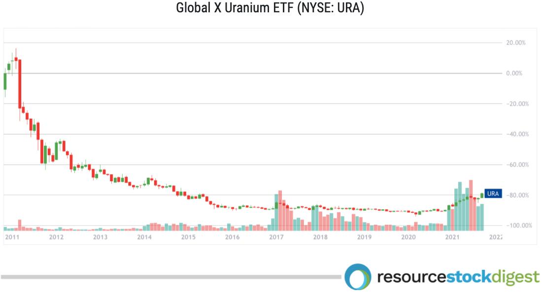 Global X Uranium